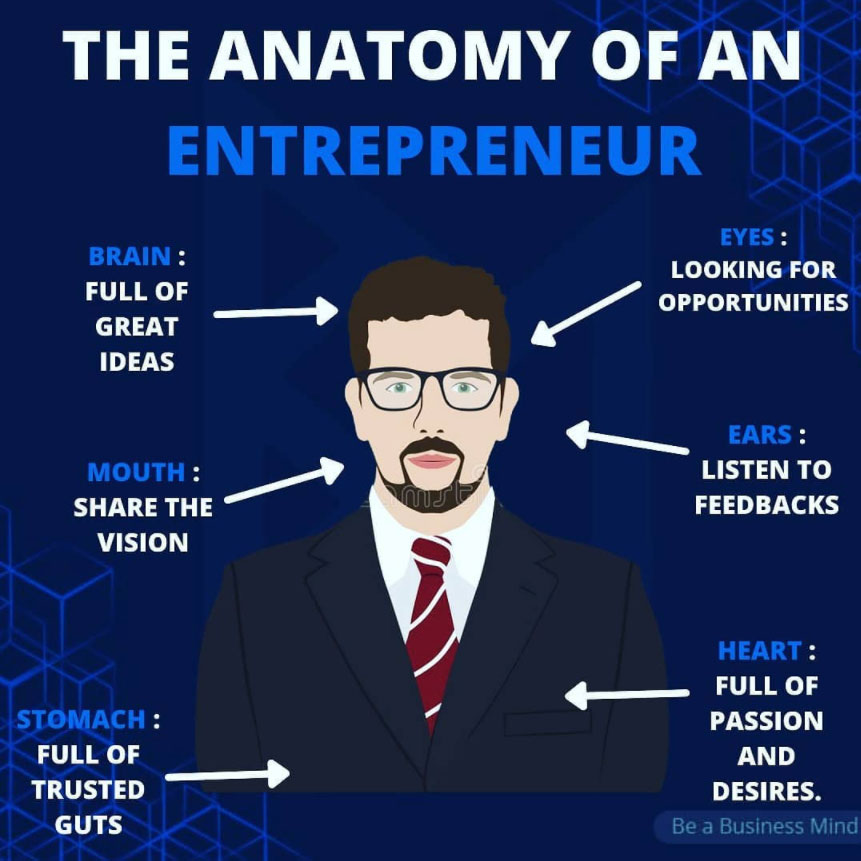 The Anatomy Of An Entrepreneur by @beabusinessmind on Instagram