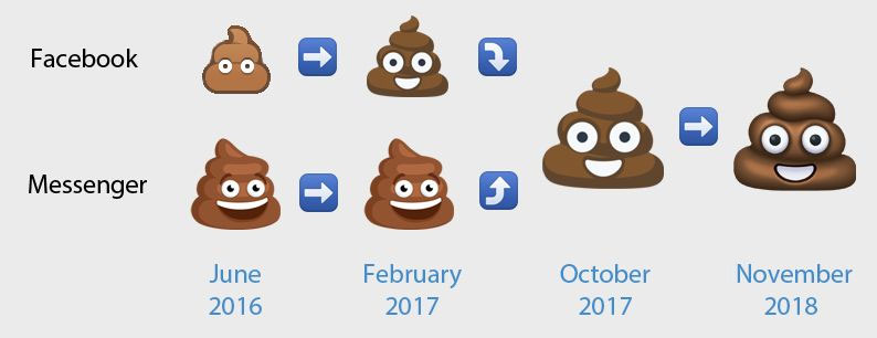 The changing poo emojis: Source - https://blog.emojipedia.org/